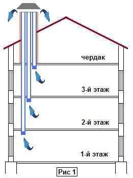 Из чего сделать вентиляцию в доме